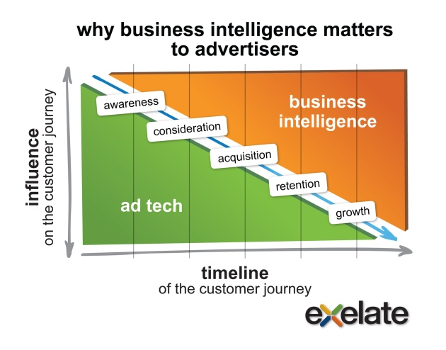 eXelate Graphic - BI and Advertisers