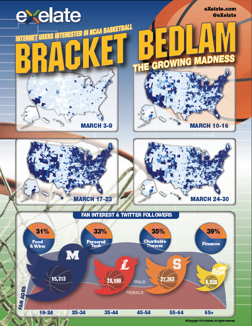 exelate bracket bedlam infographic