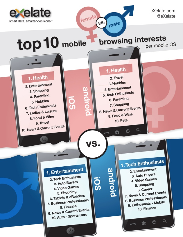 exelate men women mobile browsing