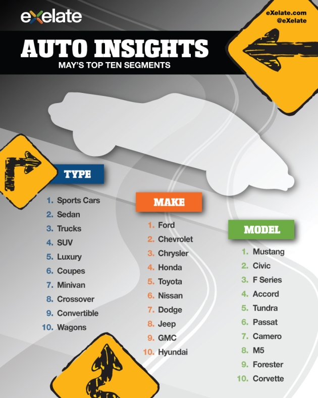 exelate auto buyers top 10