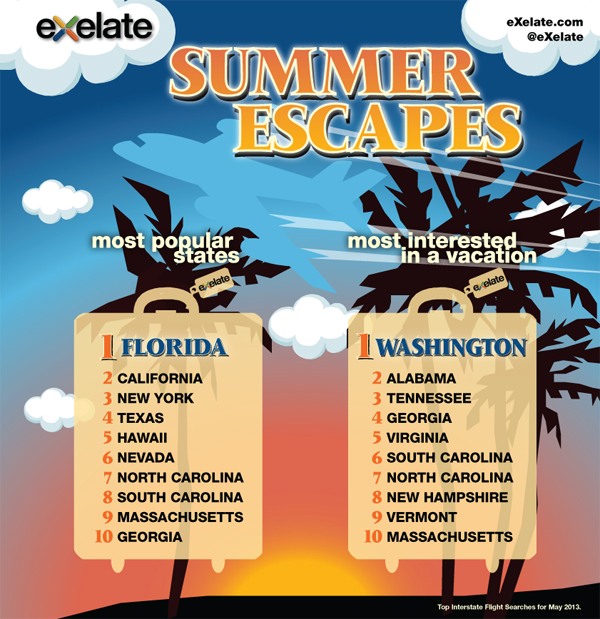 eXelate- Summer 2013 Escapes