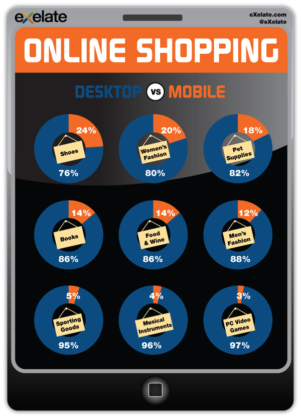 exelate mobile shopping interests