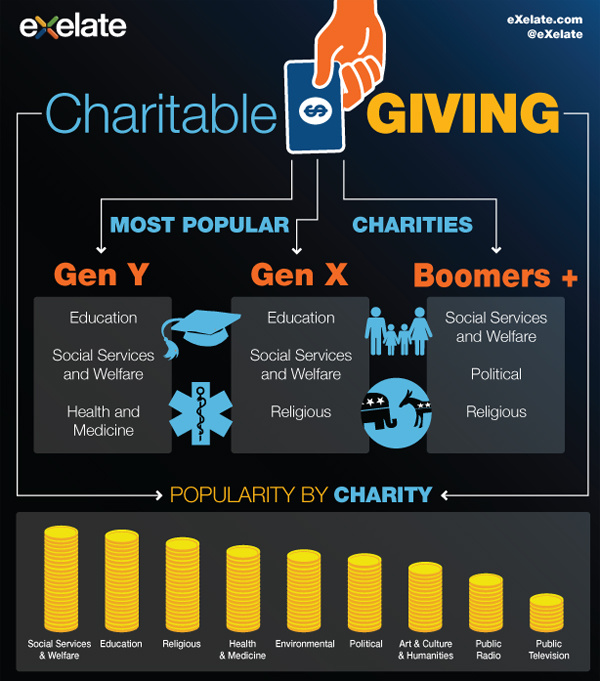 exelate charitable giving